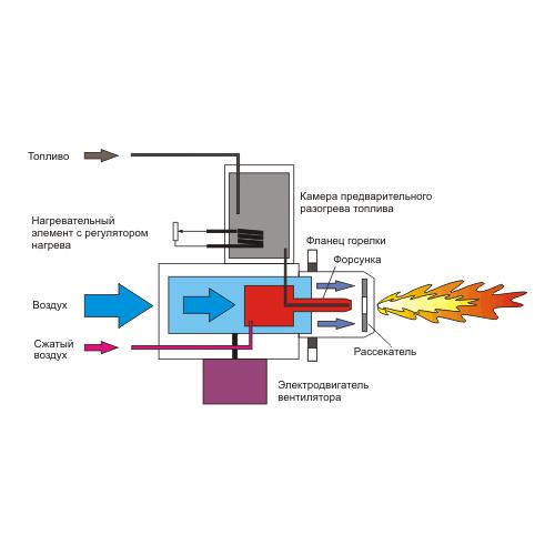 Принцип работы жидкотопливной горелки Kroll